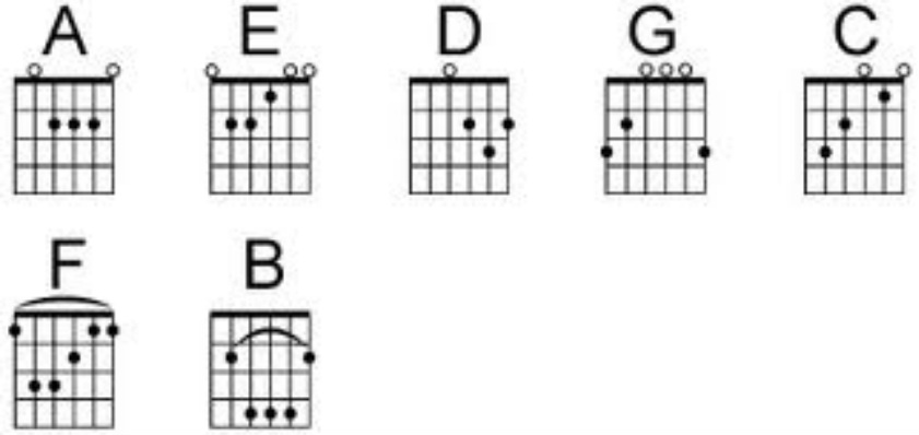 Guitar chords be